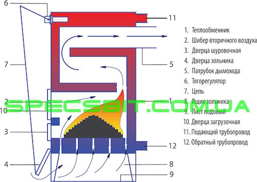 Площадь теплообменника - екуператора инструкции по пластинчатым теплообменникам